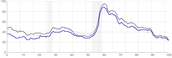 Birmingham, Alabama monthly unemployment rate chart